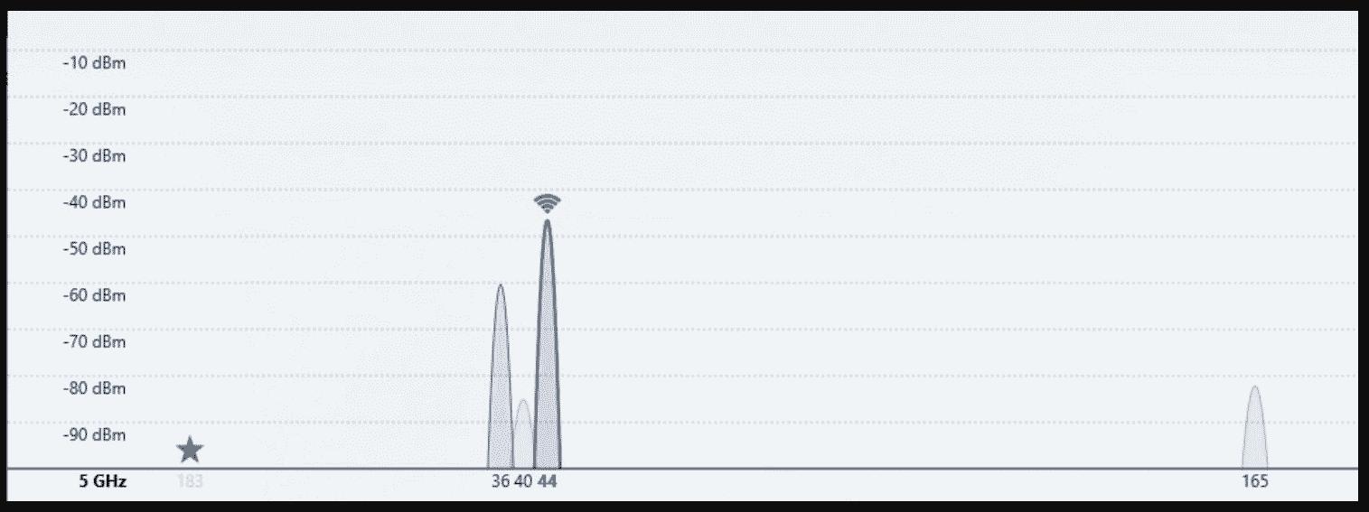 Utilización de canales de 5 GHz