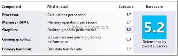 Índice de experiencia de Windows en Windows 10